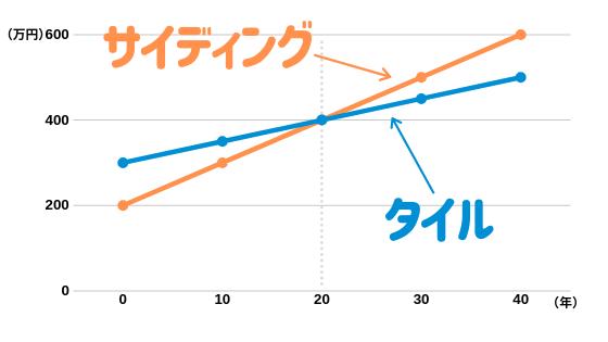 外壁タイル 比較グラフ