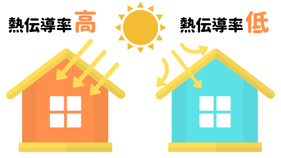 遮熱塗料 熱伝導率の説明画像