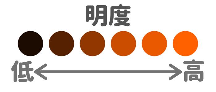 外壁塗装の色 明度