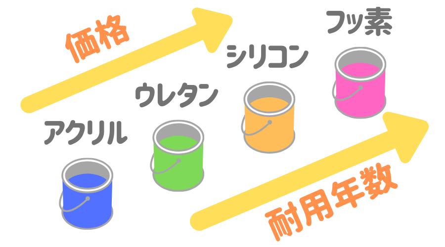 クリア塗装 塗料4種