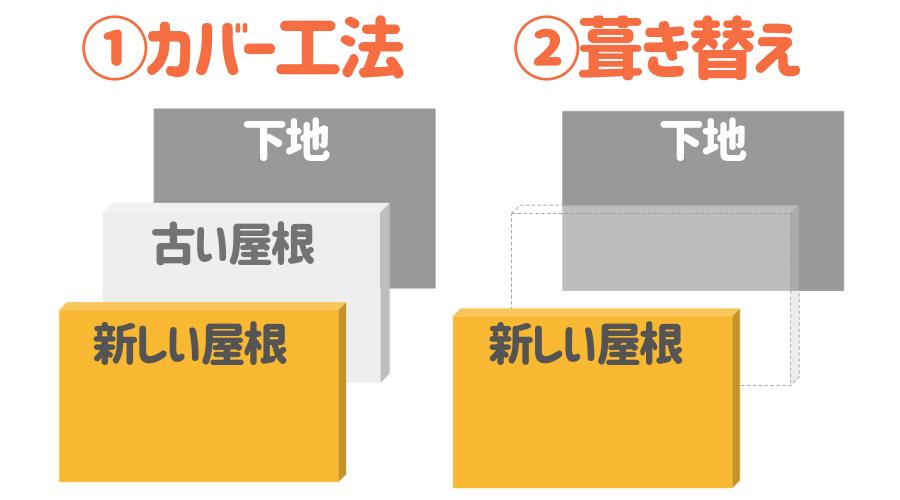 屋根の重ね葺き(カバー工法)と葺き替えの違い